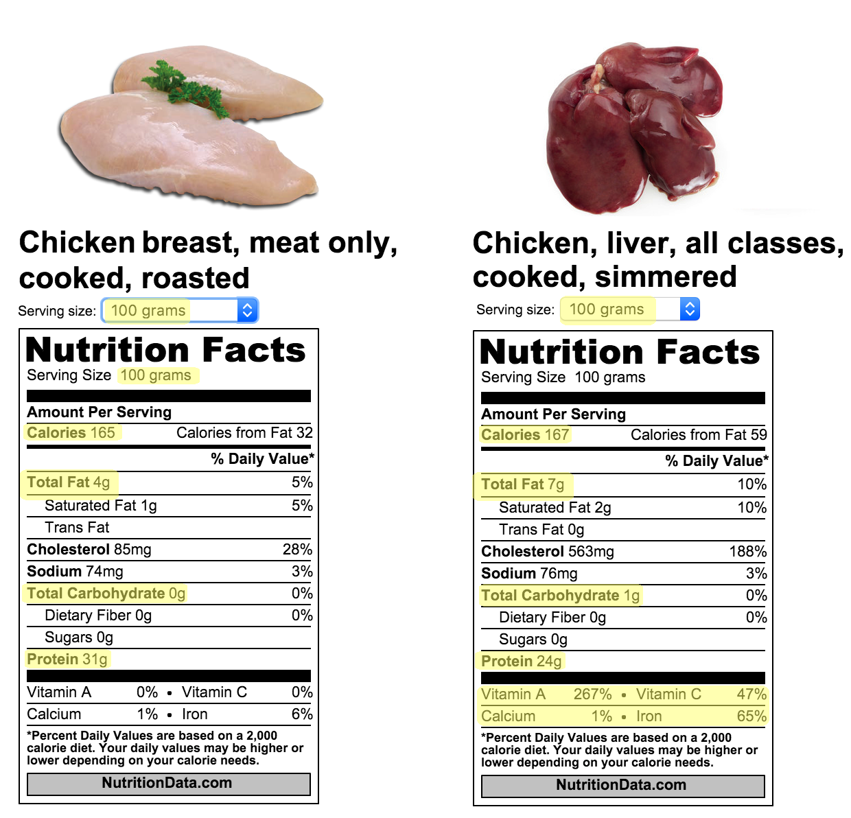 Chicken breast nutrition facts per 100g